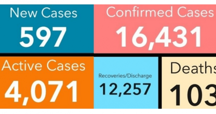 Ghana records its highest daily yet with 597 cases