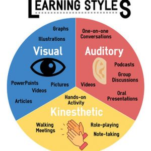 Strategies to master and understand your best learning style