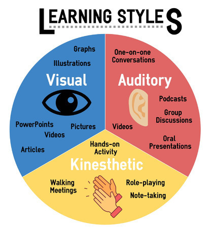 Best learning style, Auditory learners, Visual learners, Tactile learners